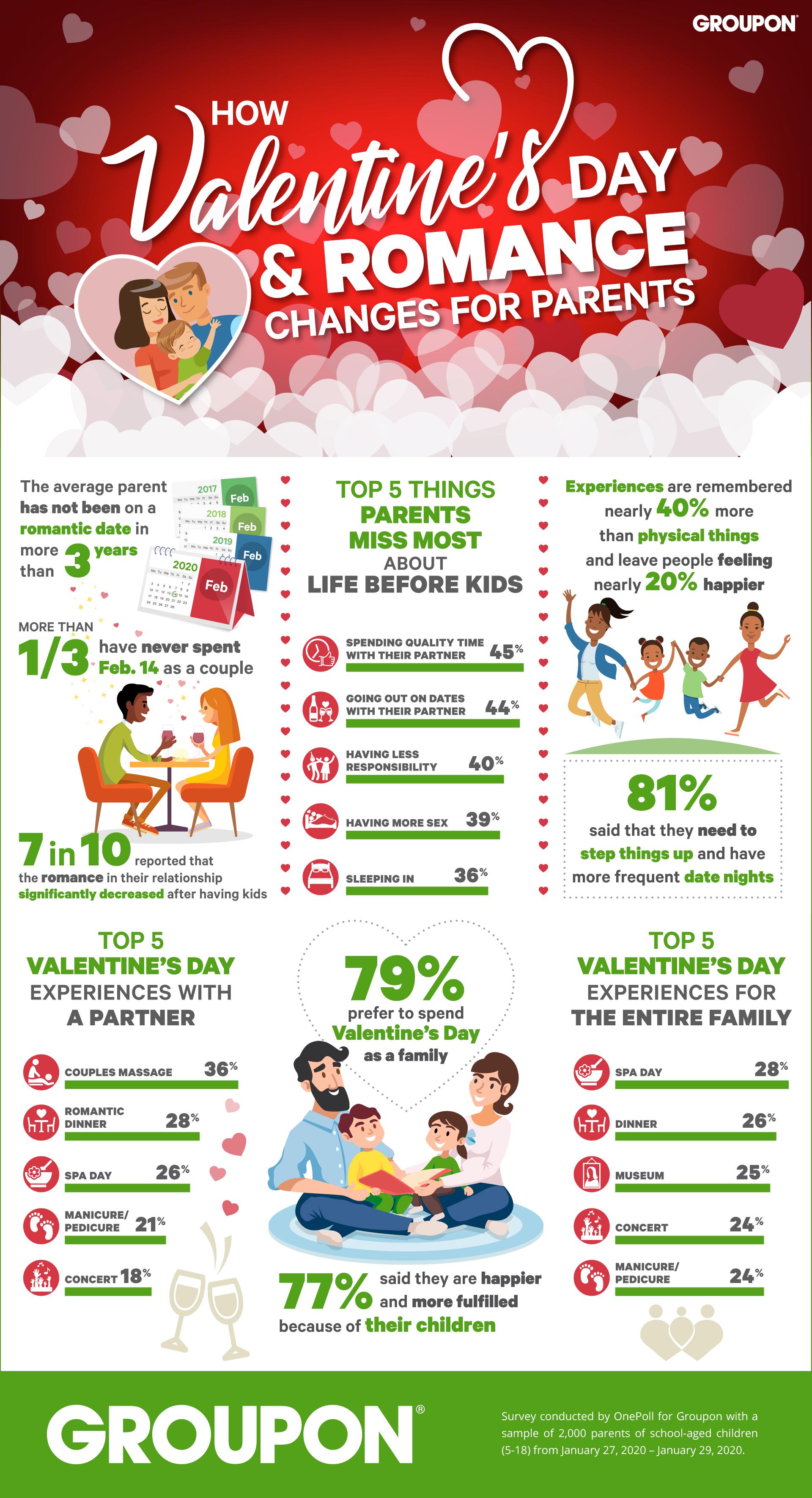 Groupon Valentine's Day Inforgraphic
