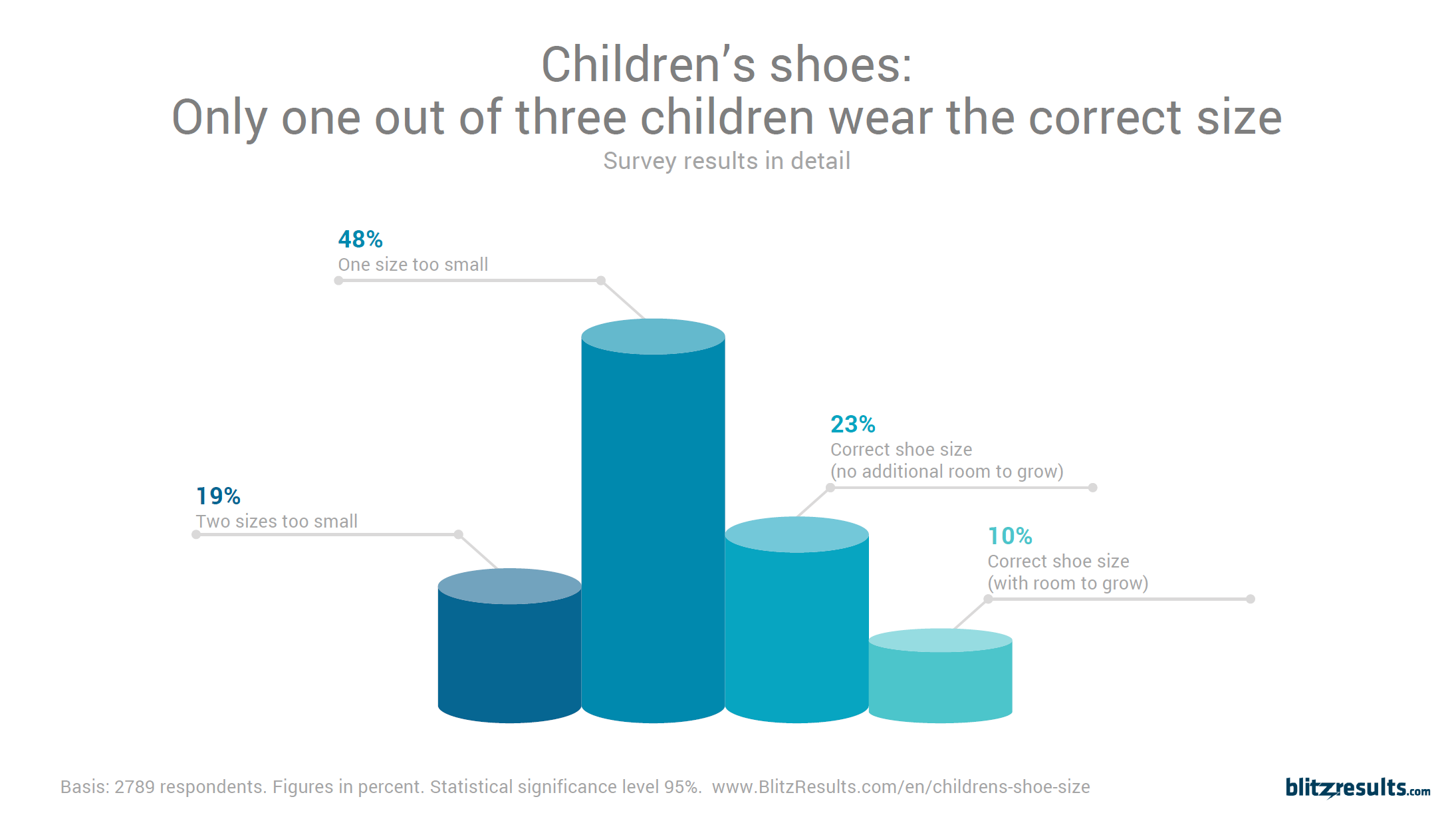 Shoe size infographic