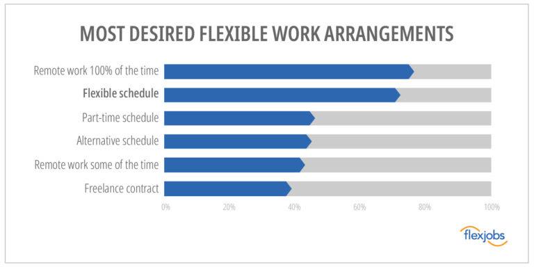 flexible work schedule