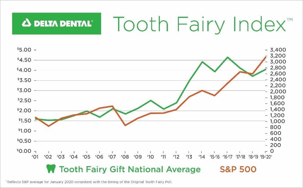 Tooth Fairy Poll