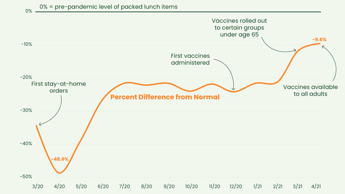 Is America Returning to Normal? The Proof Is in the Pudding